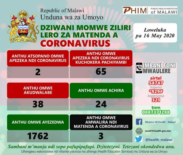 Covid-19 Cases Continue to Rise in Malawi…Now At 65