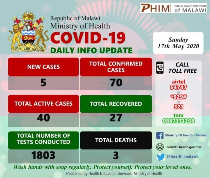 Covid-19 Cases Hit 70 in Malawi