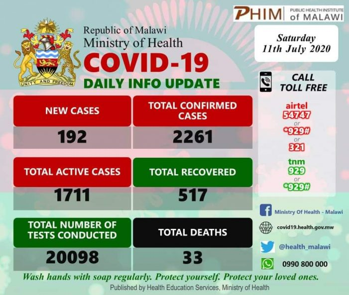 Covid-19 Cases Rise to 2261 As Malawians Return From S.Africa