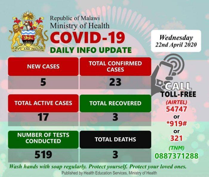 Malawi Records Third Covid-19 Death